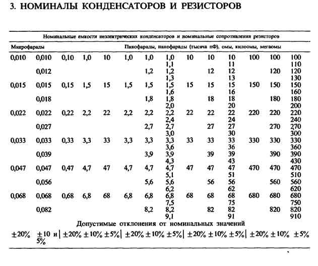 емкости конденсаторов и
